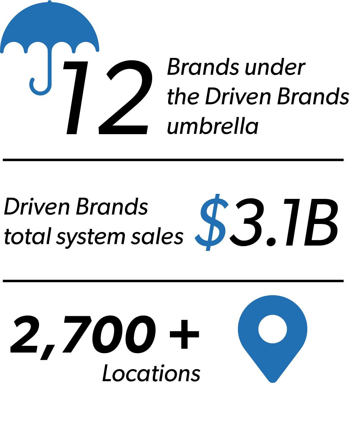 12 Brands under the Driven Brands umbrella, $3.1 Billion total sales, 2,700+ locations
